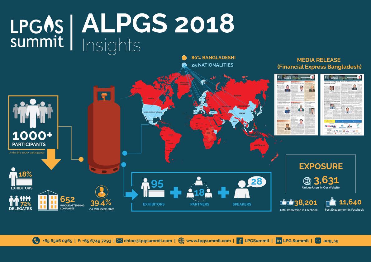 Home - South Asia LPG Summit 2019